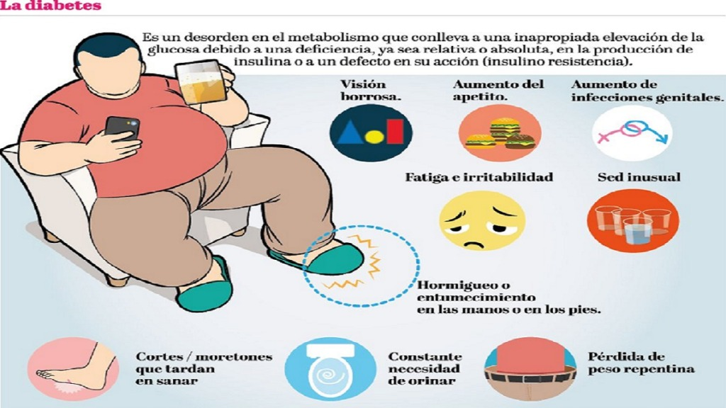 causas de la ceguera: imagen de una persona con explicación de los síntomas de la diabetes